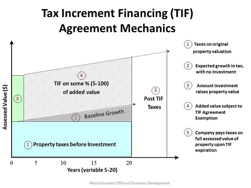 How Tax Increment Financing works.
