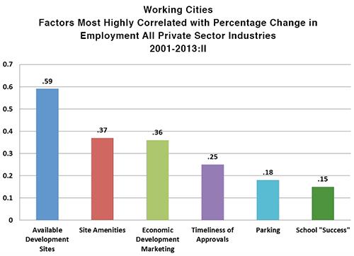 working_cities